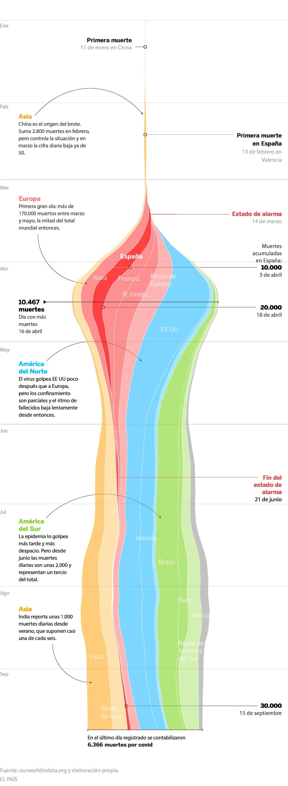 Se superan las 100 muertes al día y un debate sigue ausente: ¿cuántas son demasiadas?