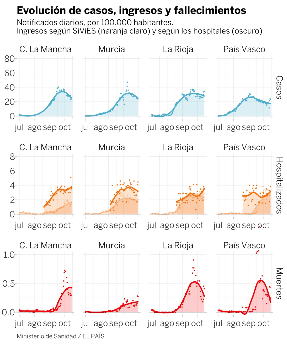 Let's ignore Madrid: what is the situation of the coronavirus in the rest of Spain?