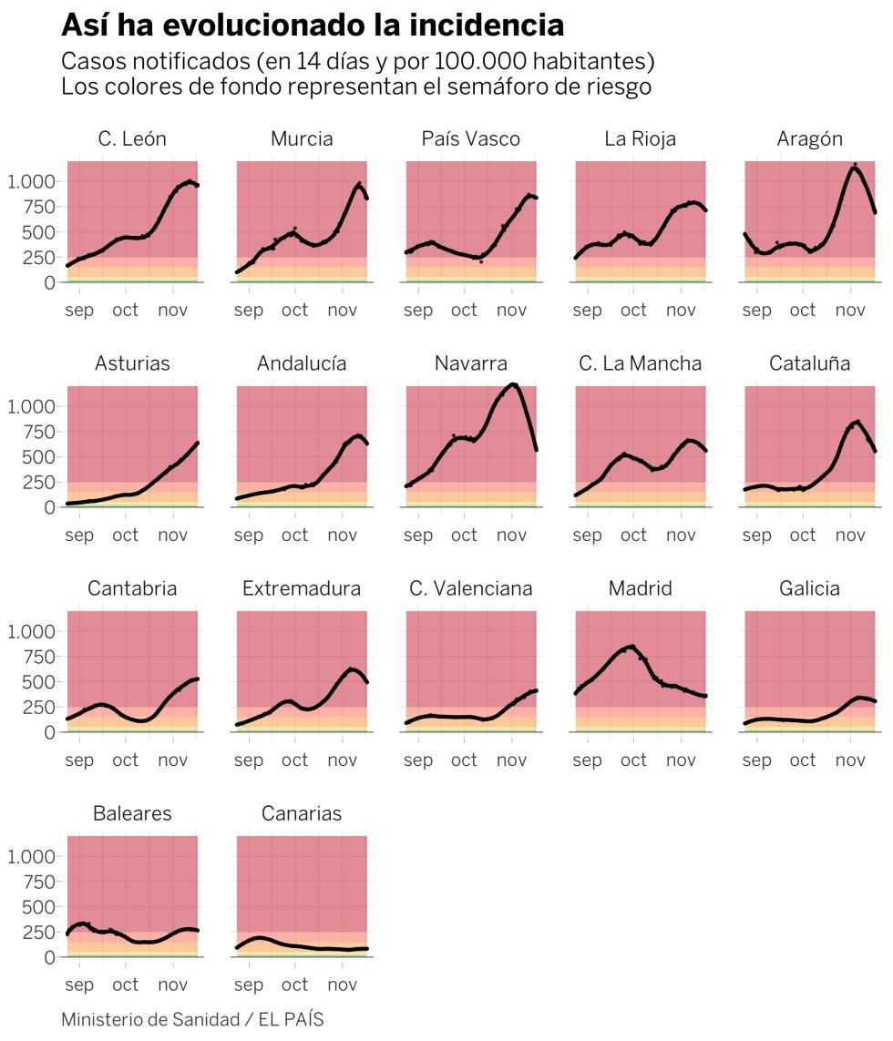 Así está la situación del coronavirus: la curva se dobla, pero apenas son buenas noticias