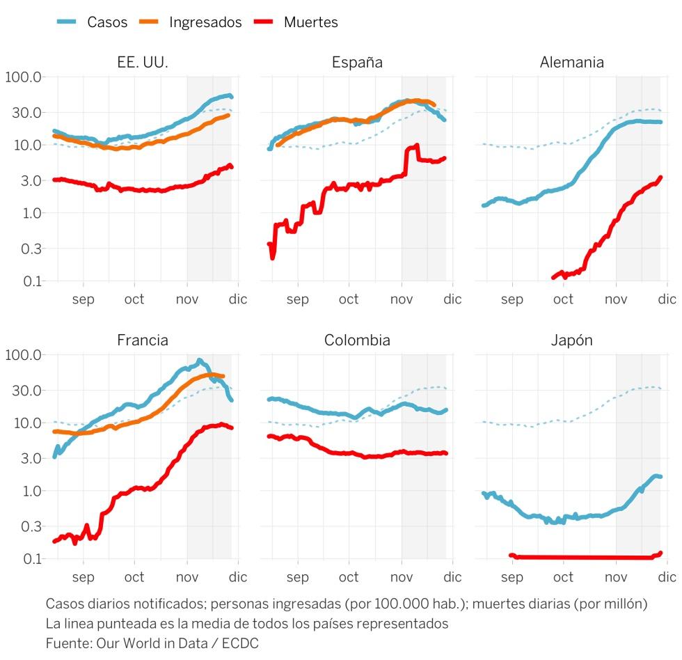 La segunda ola europea superará pronto las muertes de la primera
