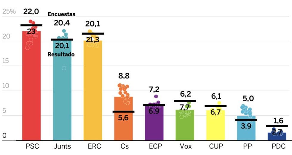 Porcentaje de voto previsto por la media de encuestas (columnas y números por encima de llas) y resultado real de las elecciones (barra negra y número inmediatamente abajo).