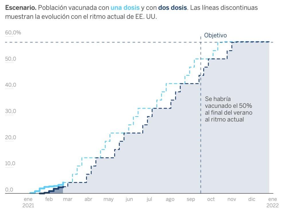 Escenario de la vacunación en España si el ritmo de administración de dosis aumenta hasta el al ritmo actual en EE UU (cada semana recibe una dosis el 3,1% de la población).