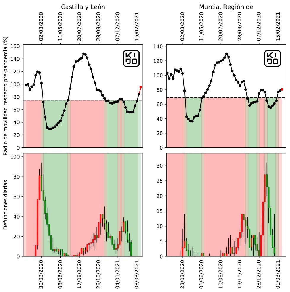 El riesgo de una cuarta ola se eleva: aumenta la movilidad y se extiende la variante B.1.1.7