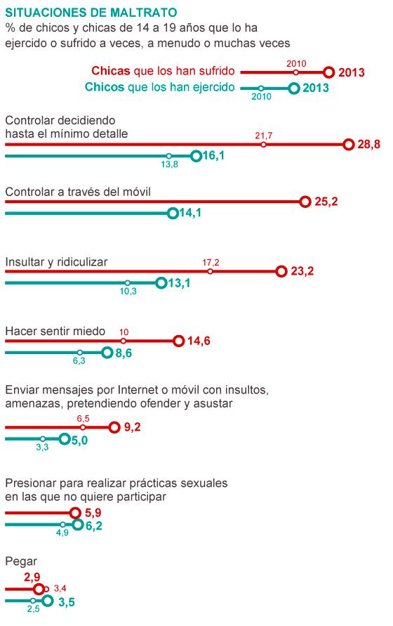 """Asociación No Más Violencia de Género """"José Antonio Burriel"""" 1384895182_866639_1384900181_sumario_normal Sexismo a golpe de WhatsApp, por María R. Sahuquillo"""