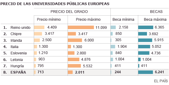 Fuente: Informe de la Comisión Europea National Student Fee and Support Systems 2013-2014.