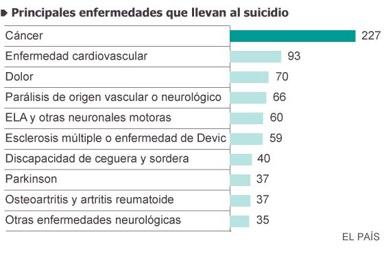 Los enfermos que van a Suiza para suicidarse se duplican en cuatro años