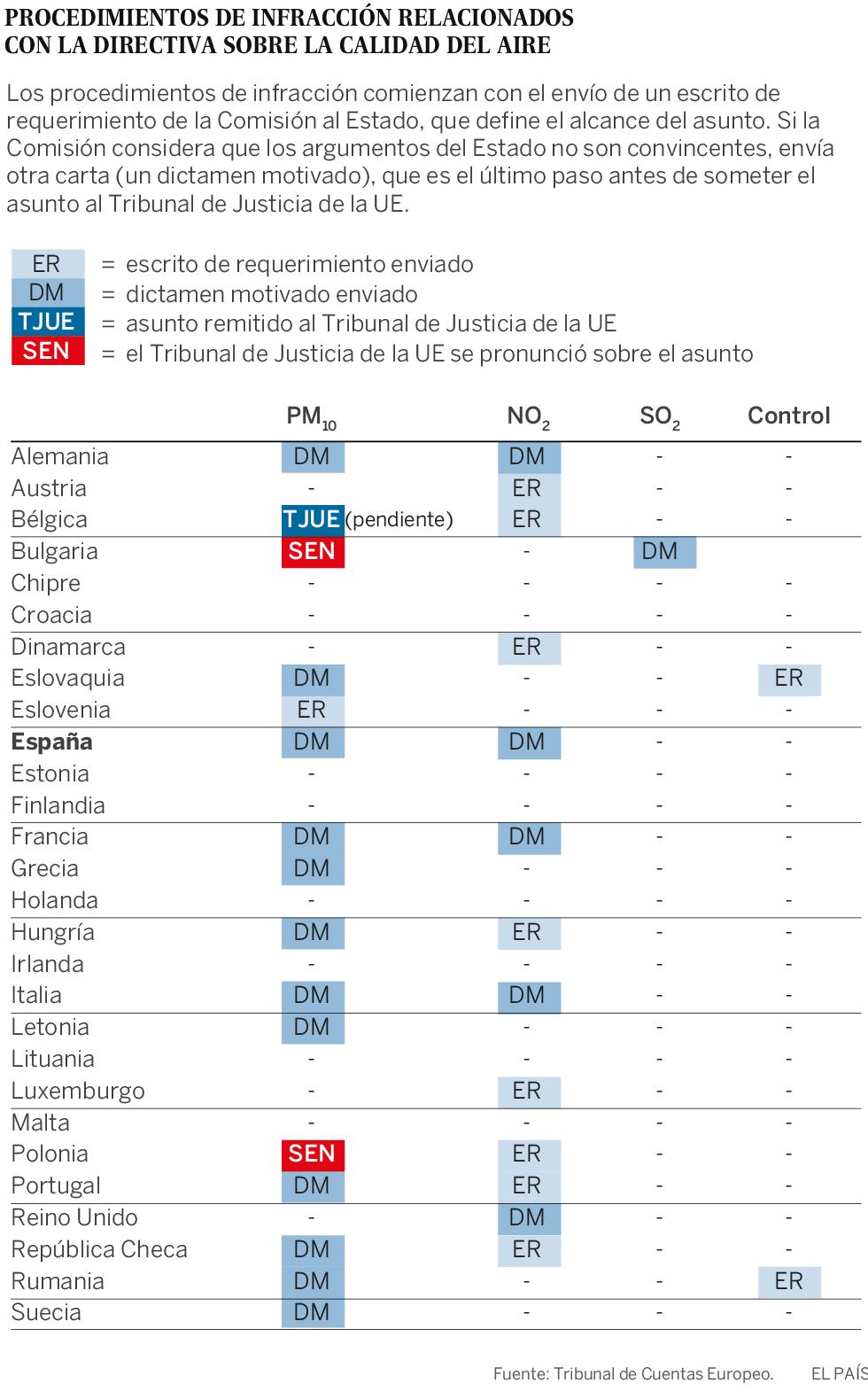 Europa falla en el control de la contaminación y desprotege la salud ...