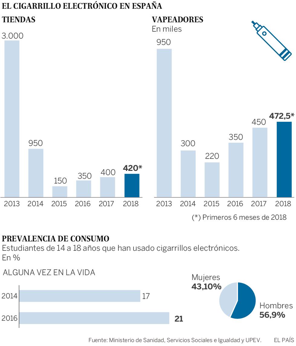 El cigarrillo electrónico repunta cuatro años después de su regulación
