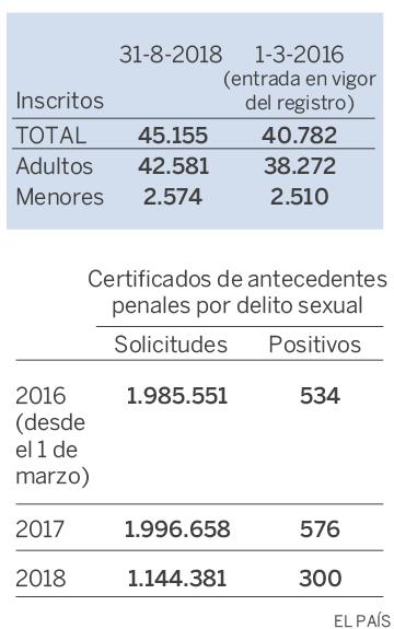 Departamento de justicia de registro de delincuentes sexualesde ee.uu