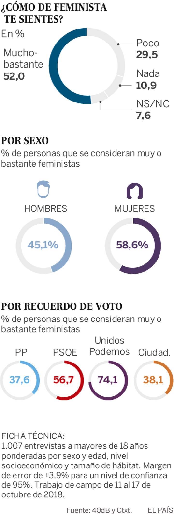 No todas estamos representadas por el feminismo hegemónico 1541616264_498265_1541620243_sumario_normal_recorte1