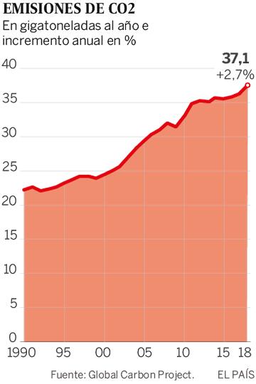 Emissões globais de CO<sub>2<sub> crescem e batem novo recorde