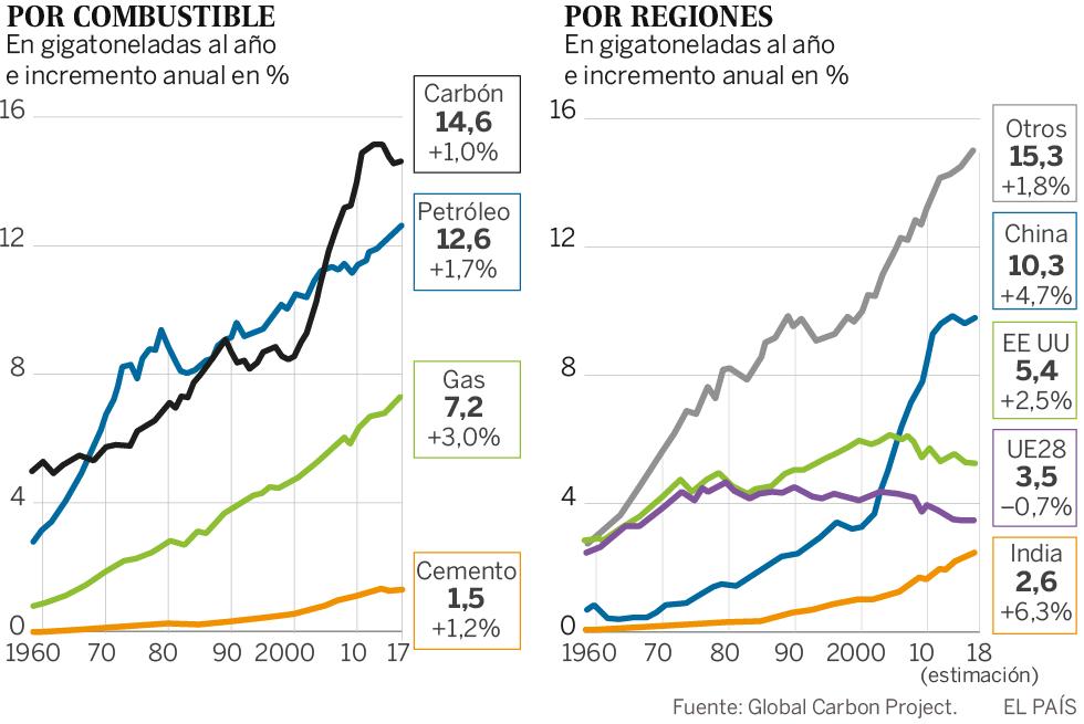 Las emisiones mundiales de CO<sub>2<sub> crecen y vuelven a marcar un récord
