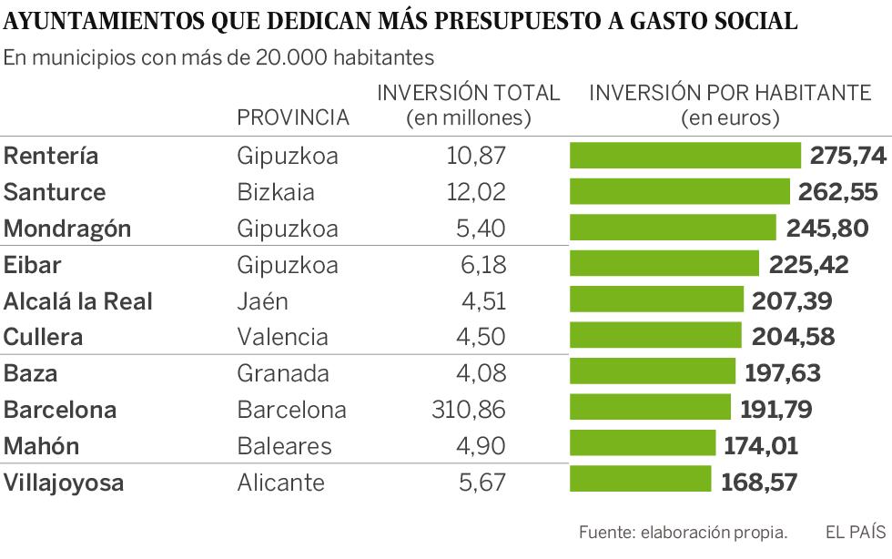 Rentería es el municipio que más gasta en servicios sociales, 23 veces más que Arroyomolinos