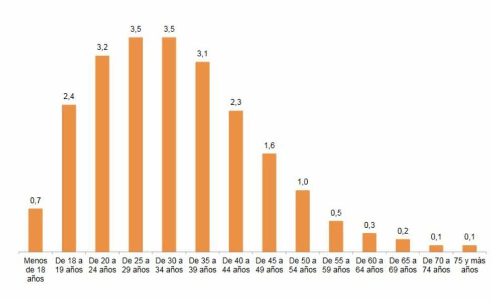 Víctimas de violencia de género por edad. Tasas por cada 1.000 mujeres a partir de 14 años.