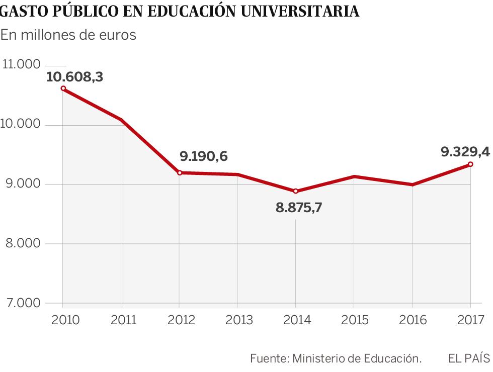 La Universidad sufre un recorte de 9.500 millones en ocho años