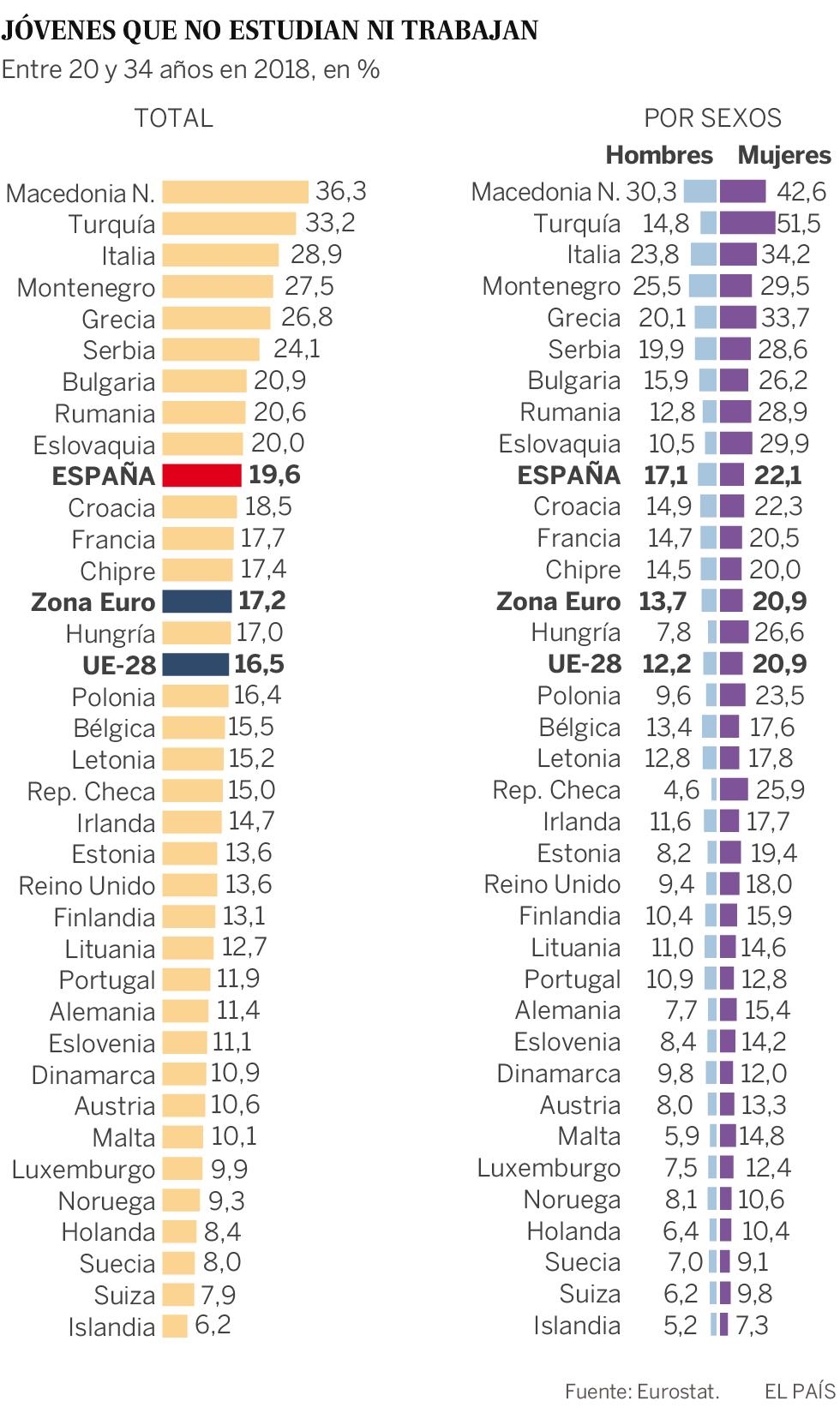 Las jóvenes ninis son más que los hombres en todos los países de la UE
