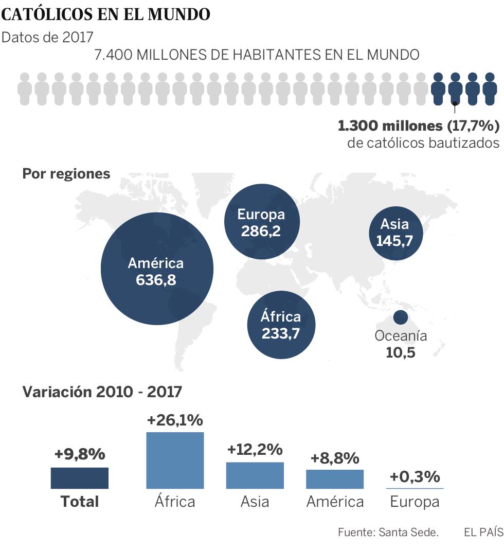 La Iglesia busca fieles en África y Asia para mitigar su declive en Occidente