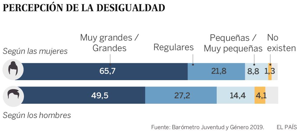 Las jóvenes españolas son más feministas, ellos cada vez más controladores