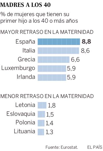 Las españolas son las europeas que más retrasan el nacimiento de su primer hijo