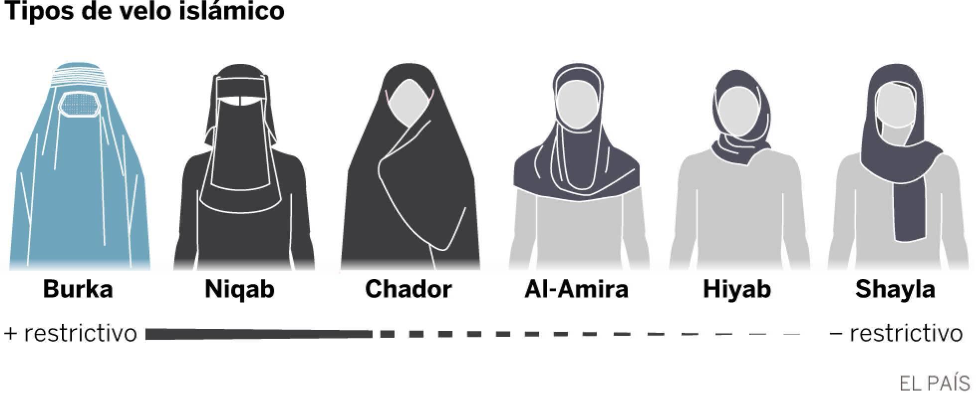 Tipos de velo islámico