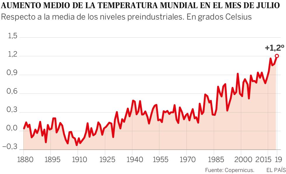 2019 encadena temperatura récords: julio fue el mes más calido jamás registrado