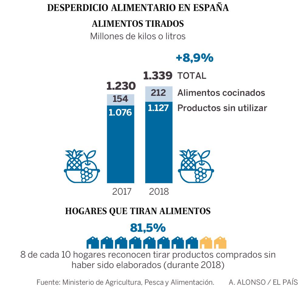 España, incapaz de frenar el desperdicio alimenticio: tira al año 1.300 millones de kilos a la basura