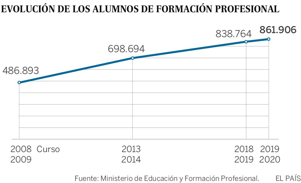 España casi duplica los alumnos de FP en 10 años, pero sigue por debajo de la media de la OCDE