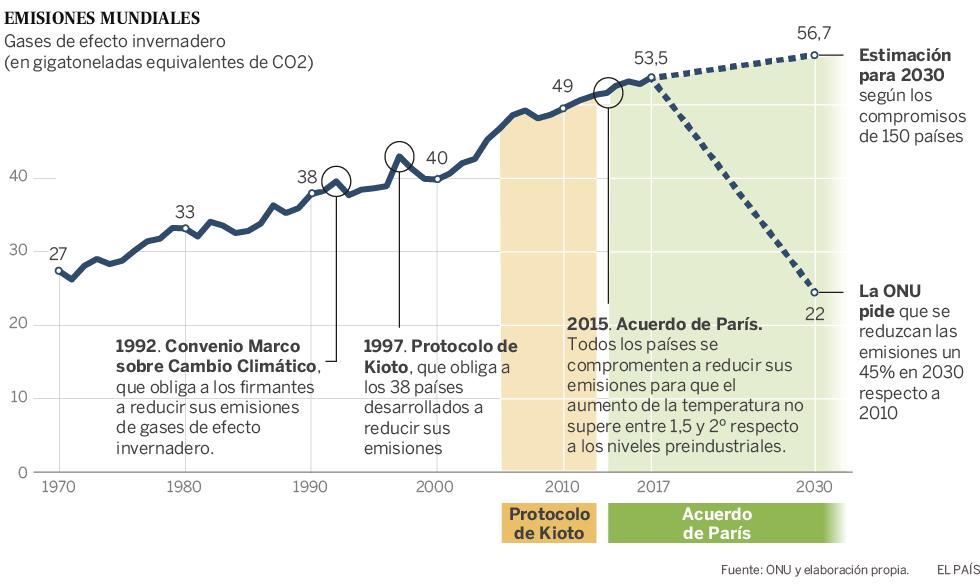 Se buscan líderes para el gran reto climático