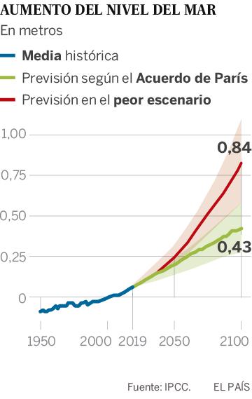 Los expertos climáticos de la ONU advierten: el aumento del nivel del mar se ha acelerado y es ya imparable