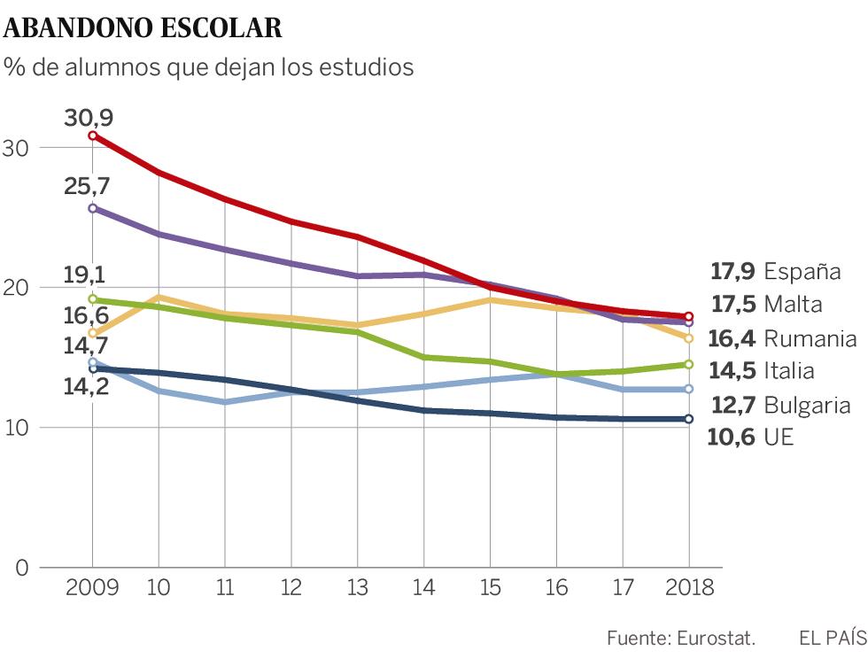 Bruselas advierte a España de que la inestabilidad política mantiene varadas grandes reformas educativas