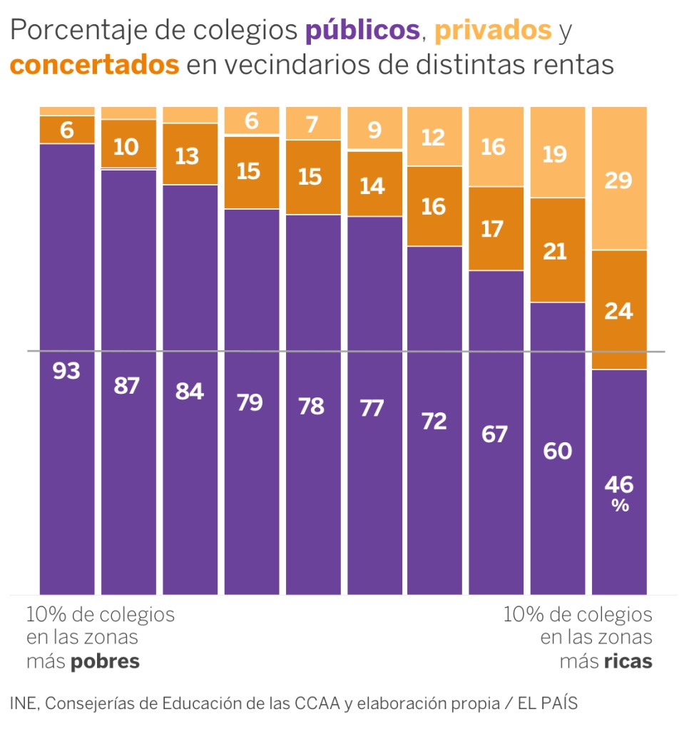¿Escuela de ricos, escuela de pobres? Cómo la concertada y la pública segregan por clase social