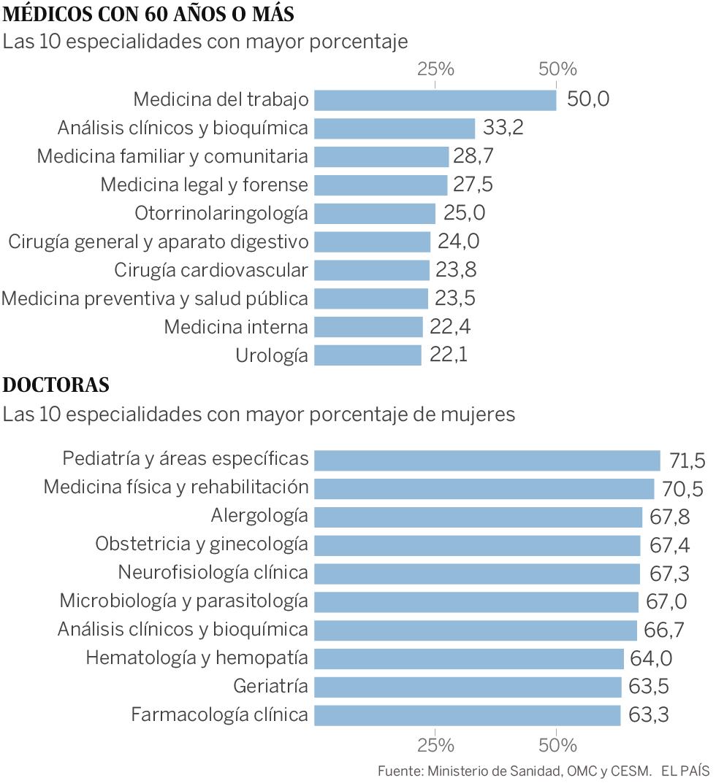 La falta de anestesistas y médicos de primaria lastra la sanidad pública