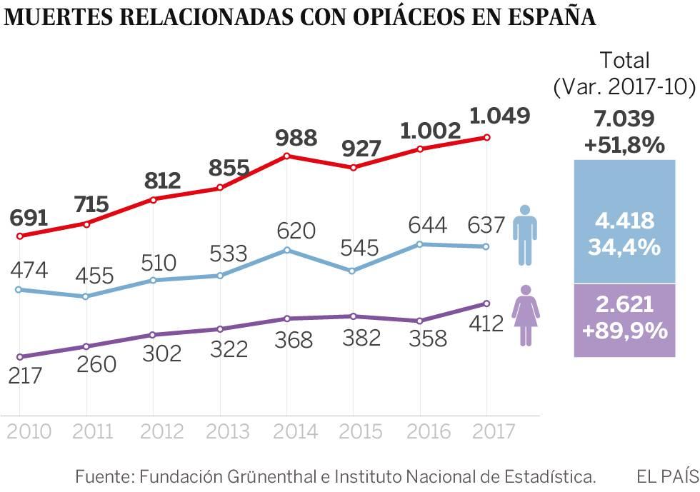 Las sobredosis de opioides causan más de 1.000 muertes al año en España