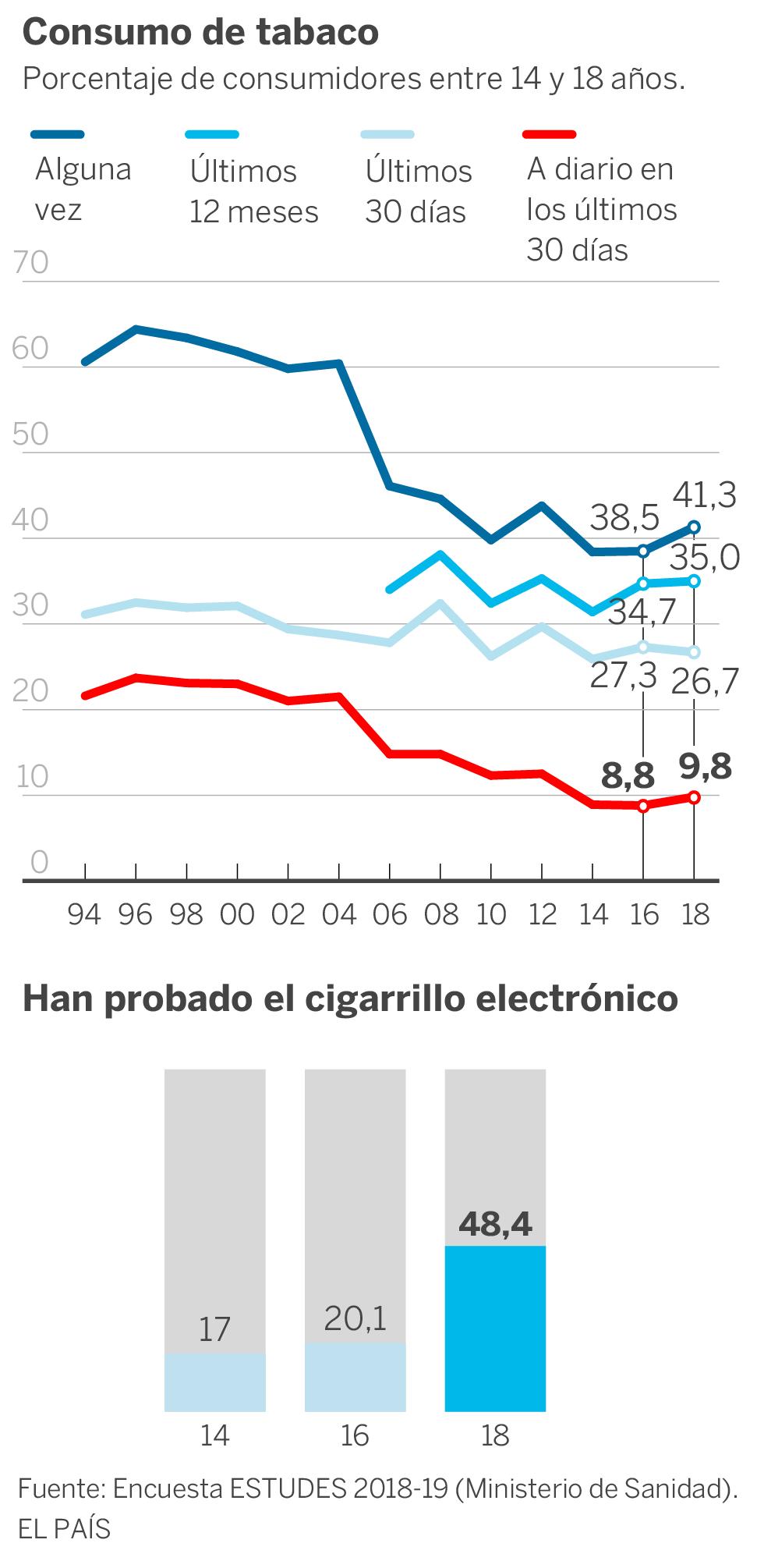 consumo de cigarro en adolescentes