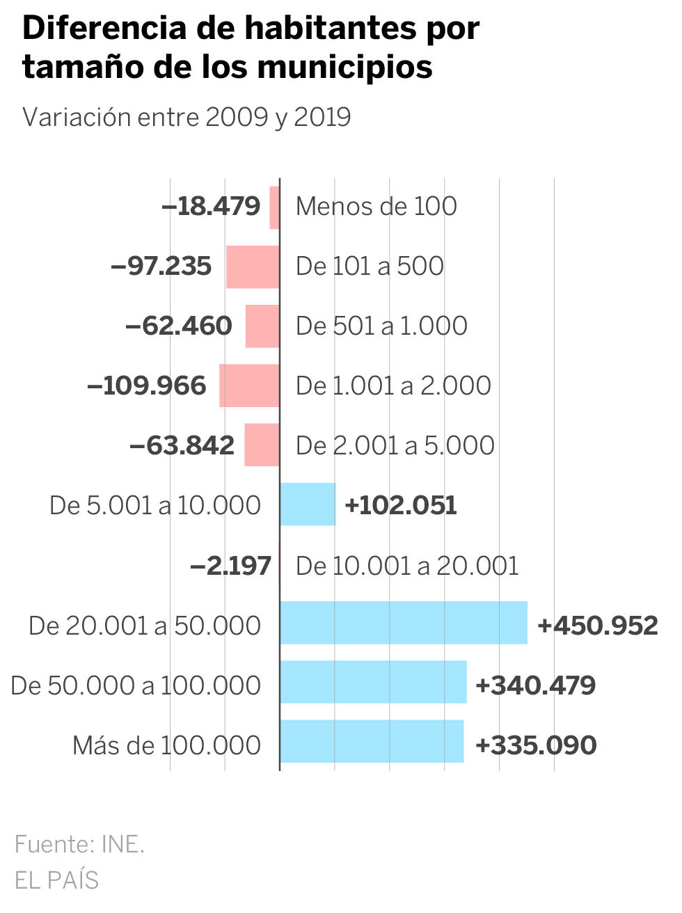 This has changed the population in Spain since 2009, by municipalities and districts
