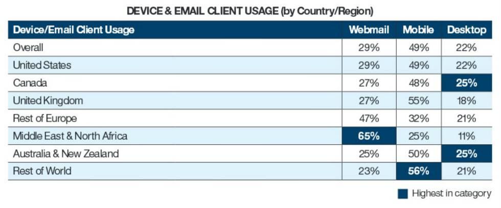 "Fuente: ""2016 Email Marketing Metrics Benchmark Study"", de IBM Marketing Cloud."