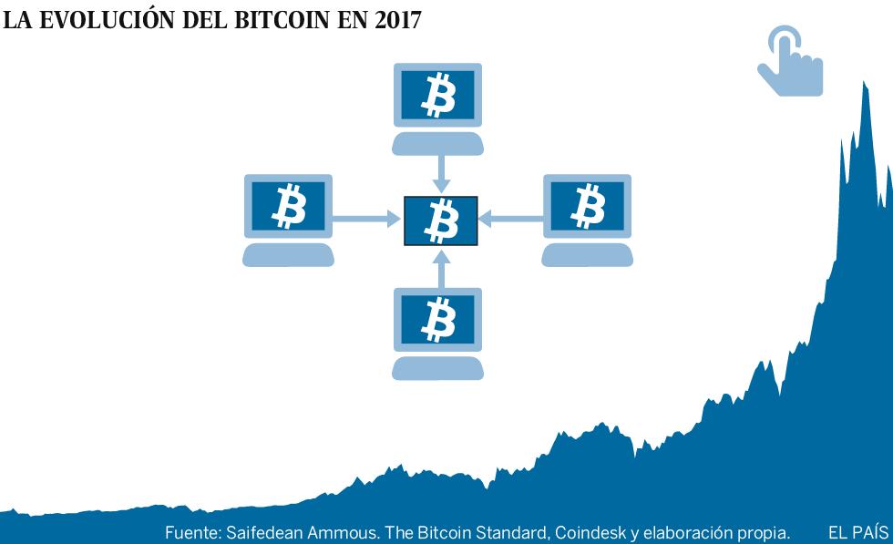 El bitcoin, entre el pelotazo y el reventón