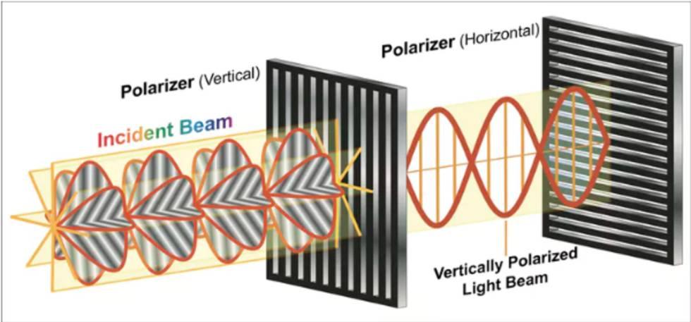 Un filtro polarizador es capaz de bloquear todas las ondas lumínicas que no coincidan con su orientación