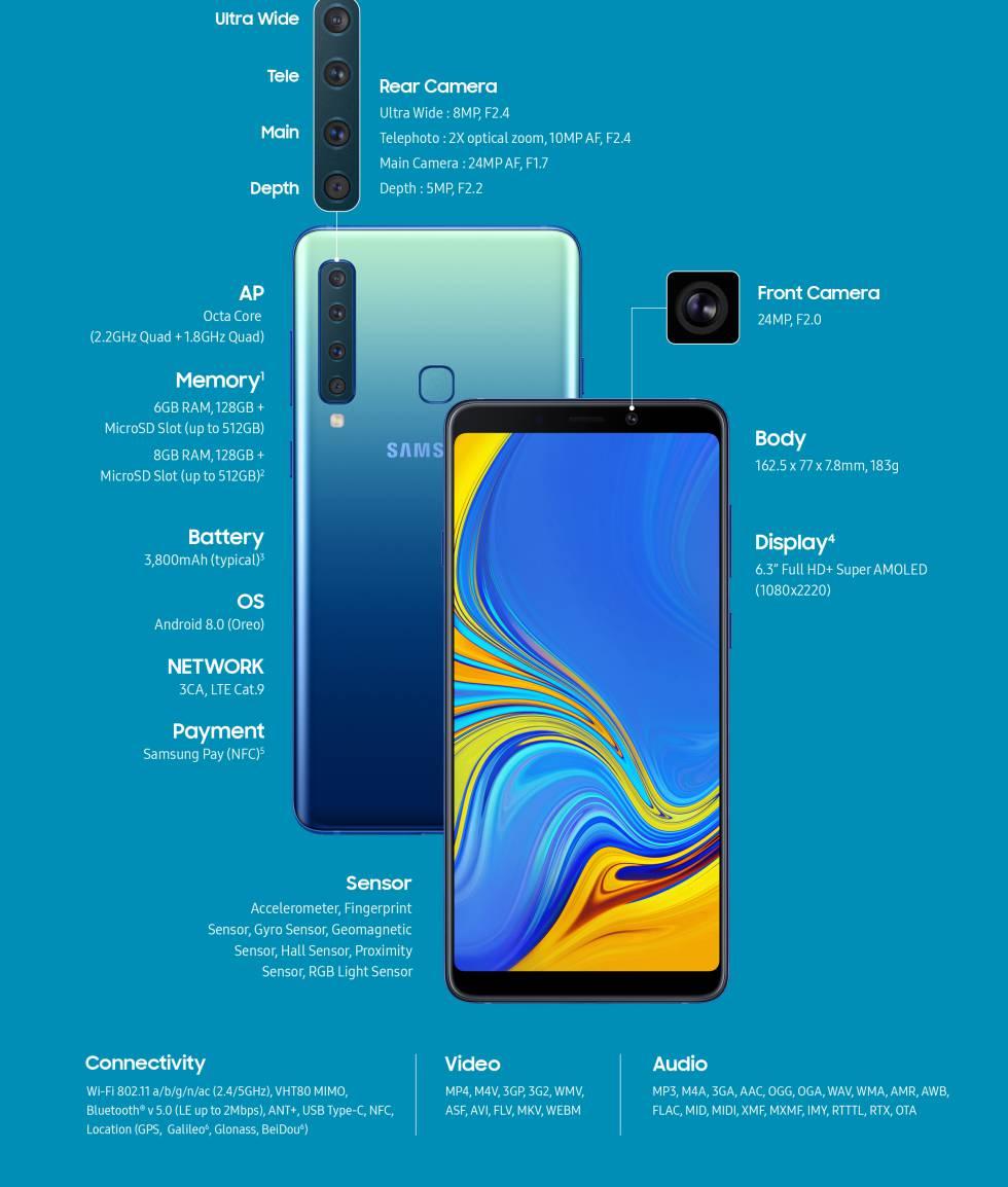 Samsung Galaxy A9: el primer móvil con cinco cámaras para conquistar a los 'millennials'