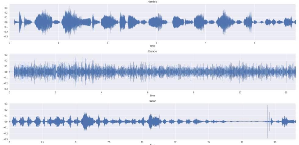 Señales de audio de lloros de bebé para hambre, enfado y sueño sacado de la base de datos de Ana Laguna Pradas.