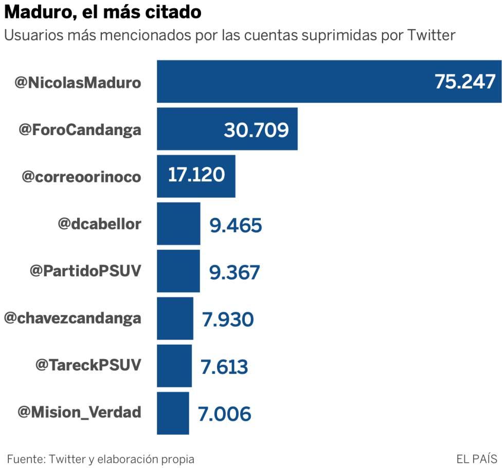 Así opera la propaganda venezolana en Twitter