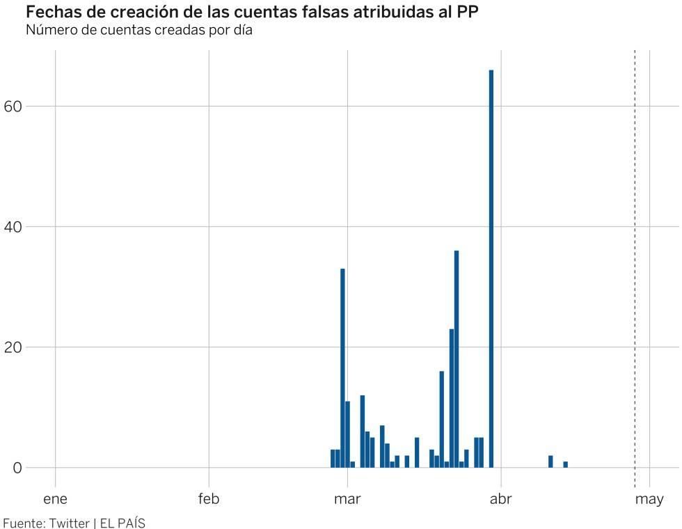 Twitter y Facebook eliminan 359 cuentas falsas atribuidas al PP para las últimas generales
