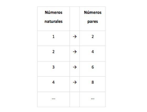 Los 9 hechos más controvertidos de las matemáticas