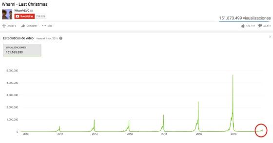 los villancicos del msico no tienen estadsticas en youtube pero en google trends la herramienta de google para analizar tendencias en bsquedas su - All I Want For Christmas Is You Youtube