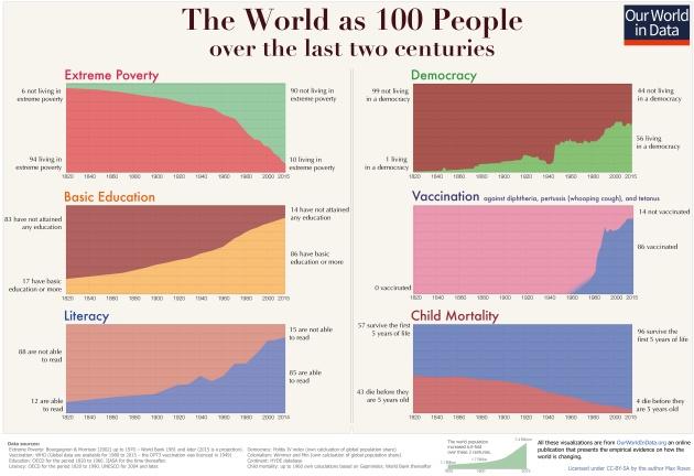 La evolución del mundo en los últimos 200 años: pobreza extrema, educación básica, alfabetización, democracia, vacunaciones y mortalidad infantil. Pincha para ver la imagen a tamaño completo