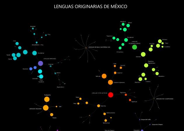 Un Gráfico Para Comprender El Origen De Cientos De Lenguas Indígenas