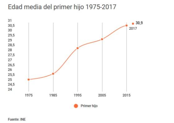 Demografía. España: fecundidad, nupcialidad, natalidad, esperanza media de vida.  - Página 2 1529425780_693647_1529477175_sumario_normal