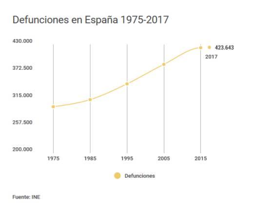 Demografía. España: fecundidad, nupcialidad, natalidad, esperanza media de vida.  - Página 2 1529425780_693647_1529477238_sumario_normal