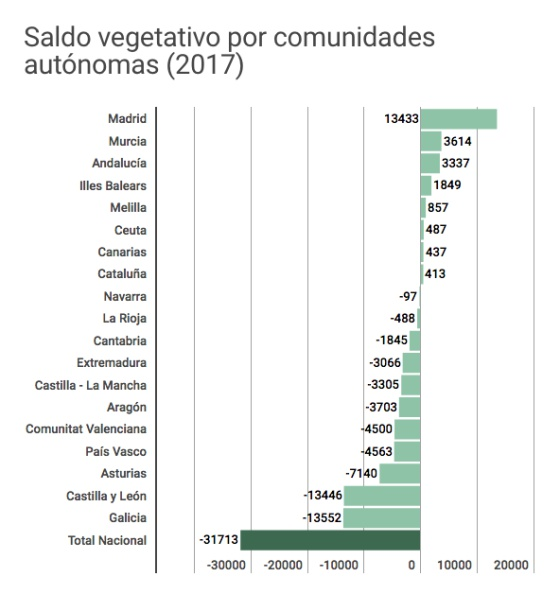 Demografía. España: fecundidad, nupcialidad, natalidad, esperanza media de vida.  - Página 2 1529425780_693647_1529477302_sumario_normal