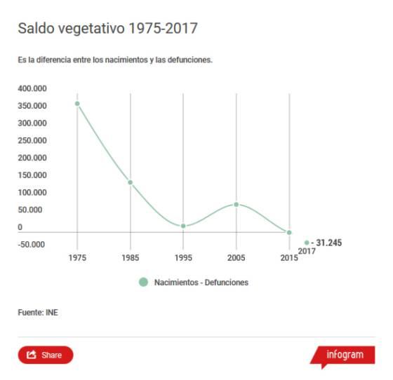 Demografía. España: fecundidad, nupcialidad, natalidad, esperanza media de vida.  - Página 2 1529425780_693647_1529477418_sumario_normal